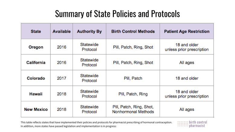 state policies - birth control pharmacist